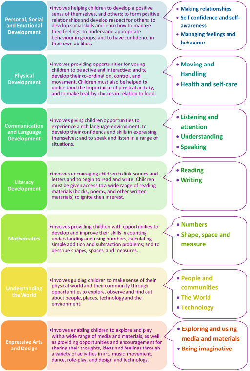 EYFS Areas of Learning